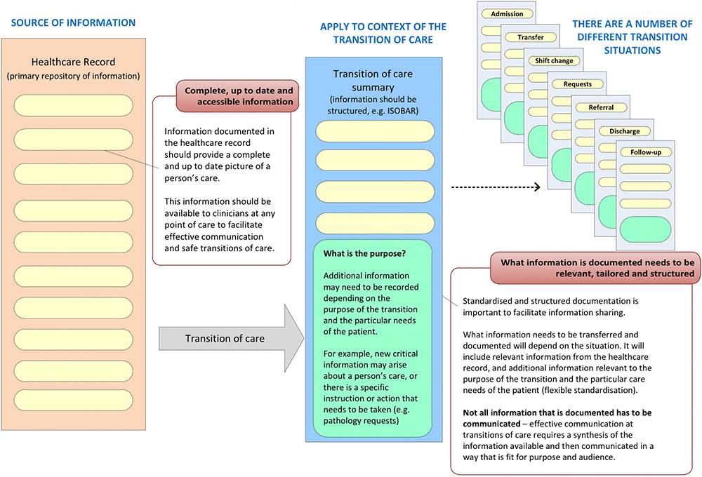 Figure 1: Ensuring information is available to clinicians is essential to facilitate safe and continuous care